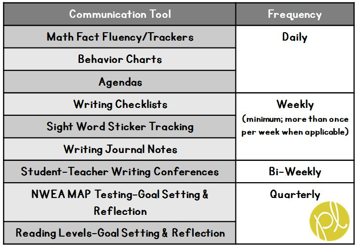 Student Communication Ideas from Positively Learning